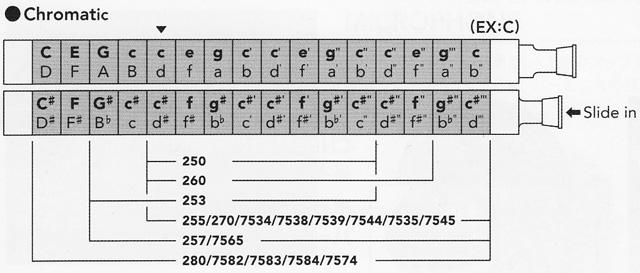 HOHNERクロマチックハーモニカ配列表