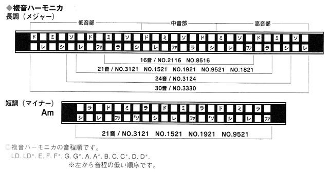 トンボ複音ハーモニカ配列表